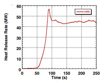 grafico hrr