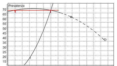 curva anticendio 1