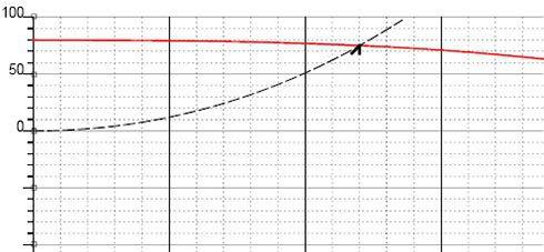 curva anticendio 2