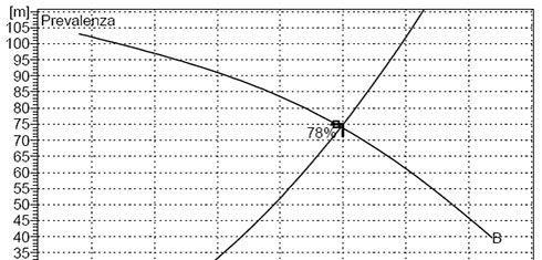 curva anticendio 3