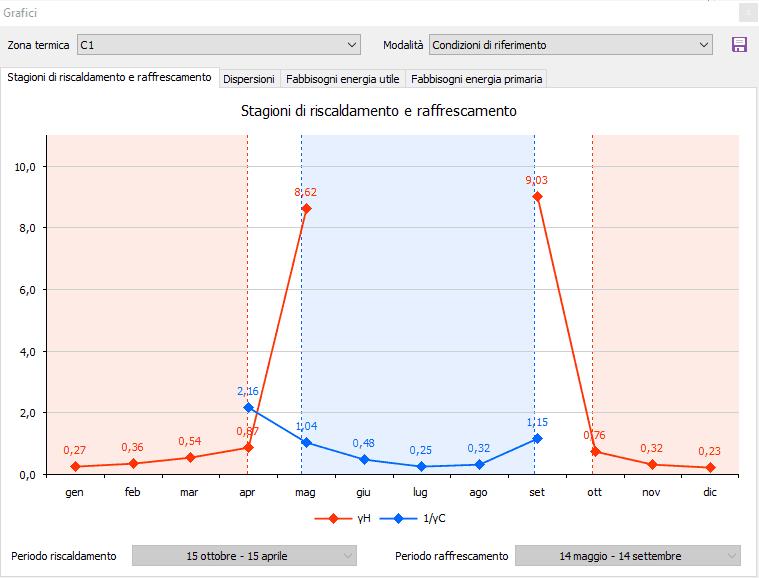 Termo - Grafico stagioni di riscaldamento e raffrescamento