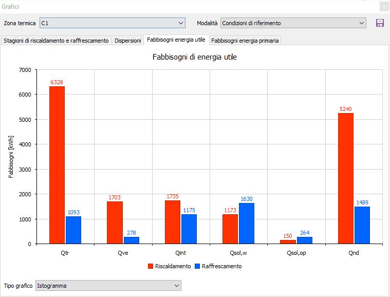 Termo - Grafico fabbisogni di energia utile - 2