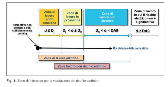 Zone di interesse per la valutazione del rischio elettrico