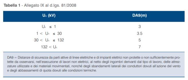 Tabella 1 - Allegato IX al D.Lgs. 81/2008