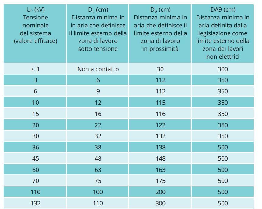 Tabella A.1 della norma En 50110-1, integrata dalla Tabella 1, Allegato IX, D.Lgs. 81/08