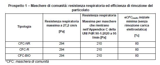 Maschere di comunità: resistenza respiratoria ed efficienza di rimozione del particolato