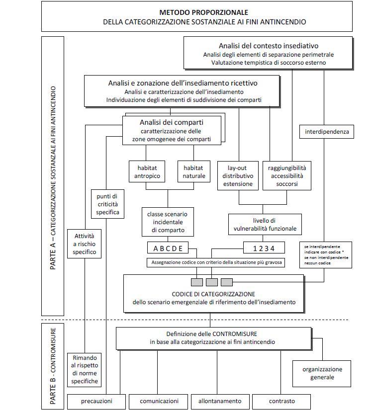 Schema adeguamento attività esistente metodo proporzionale