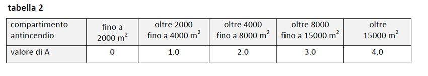 tabella sgsa 2