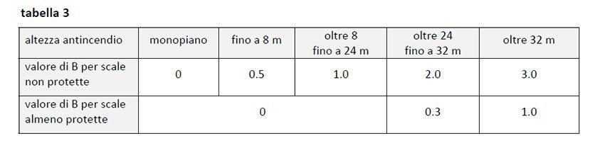 tabella sgsa 3
