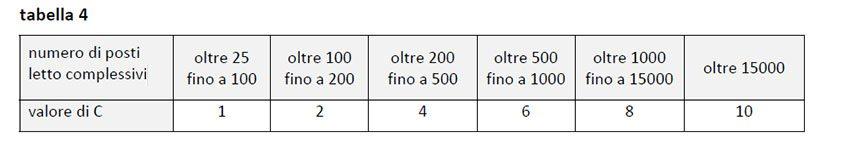 tabella sgsa 4