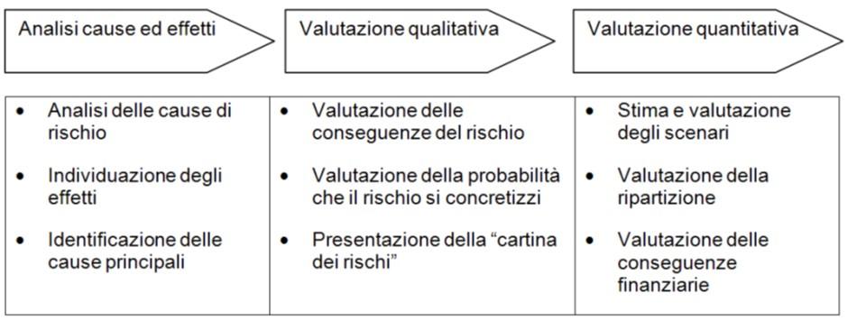 Analisi in tre passi