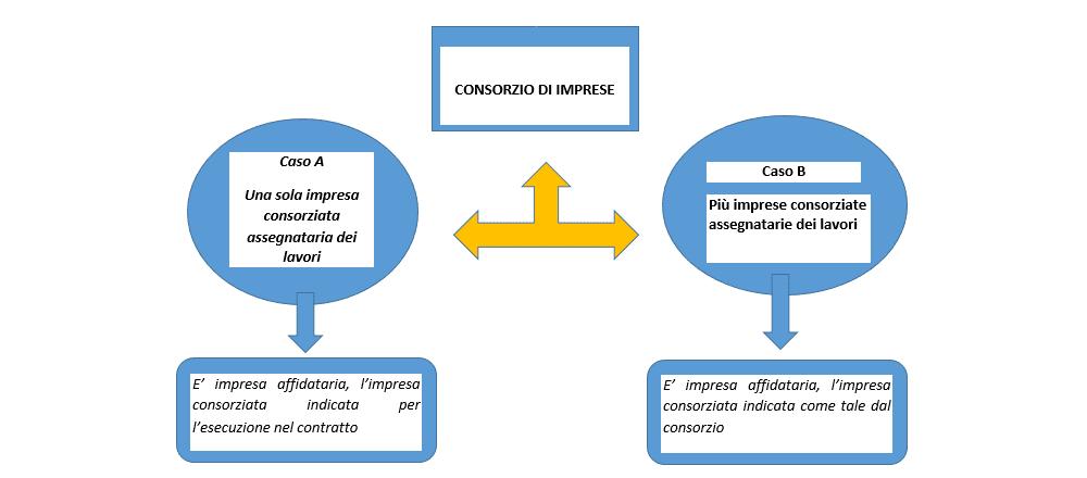 consorzio di imprese