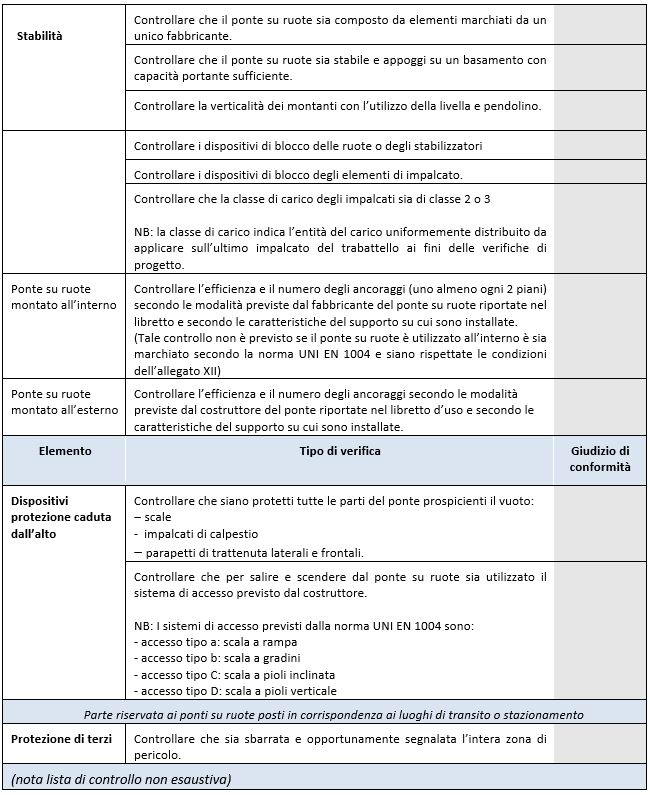tabella ponteggio 2