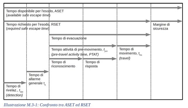 Confronto tra ASET ed RSET