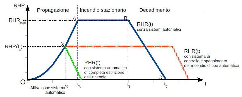 grafico fse 3.2