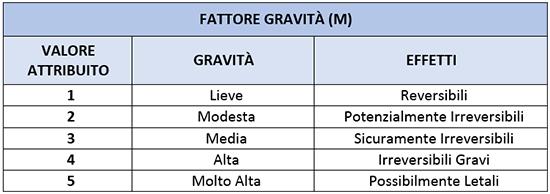 fattore gravità