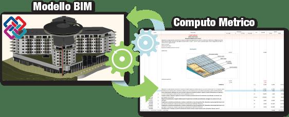 Modello BIM - Computo Regolo