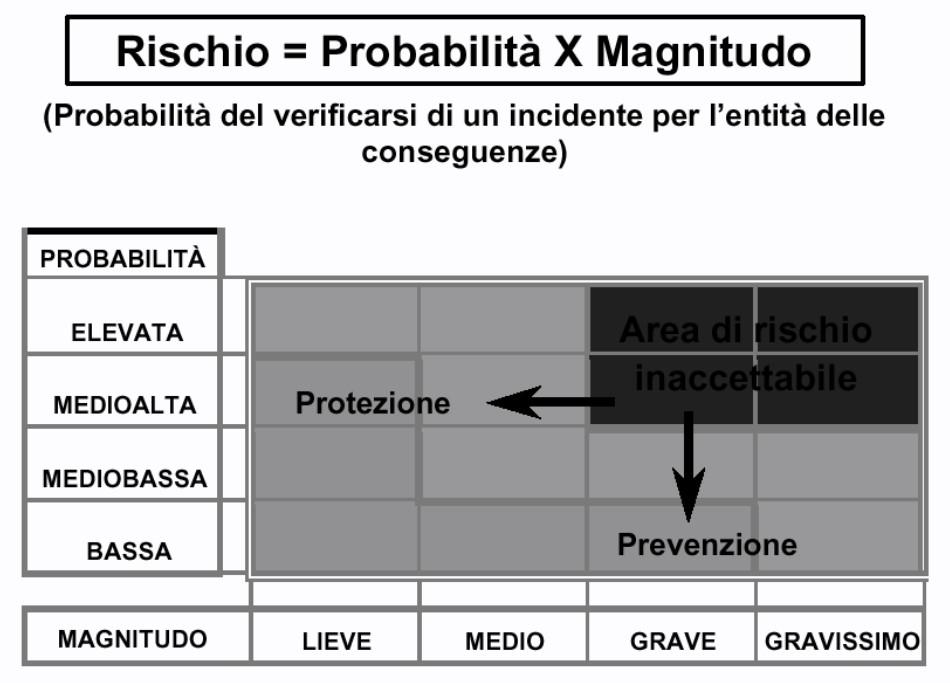 Rischio = probabilità x magnitudo