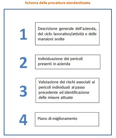 Tabella procedure standardizzate