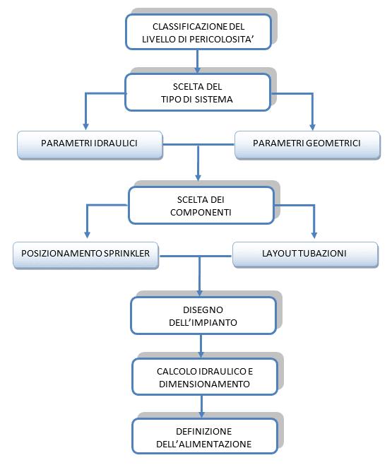 schema impianti sprinkler