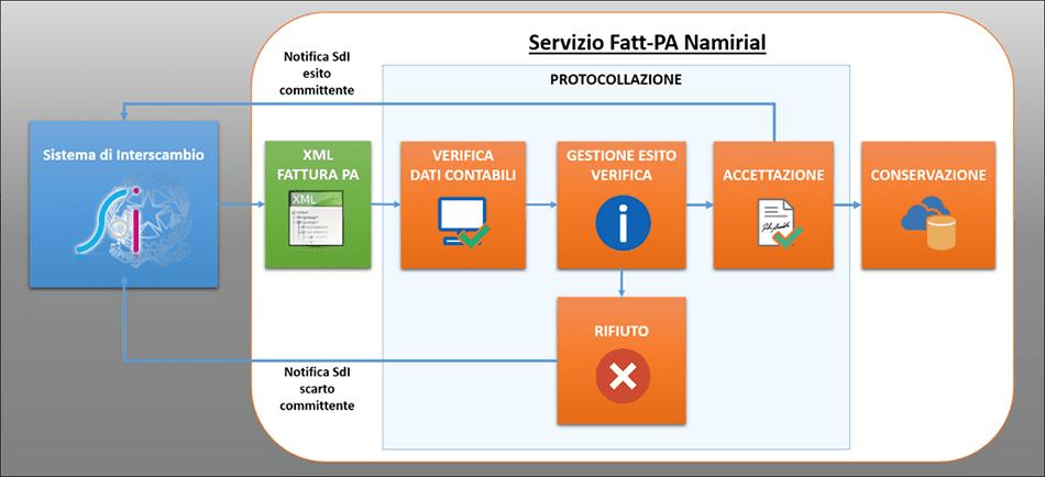 Soluzione Fatt-PA passiva Namirial