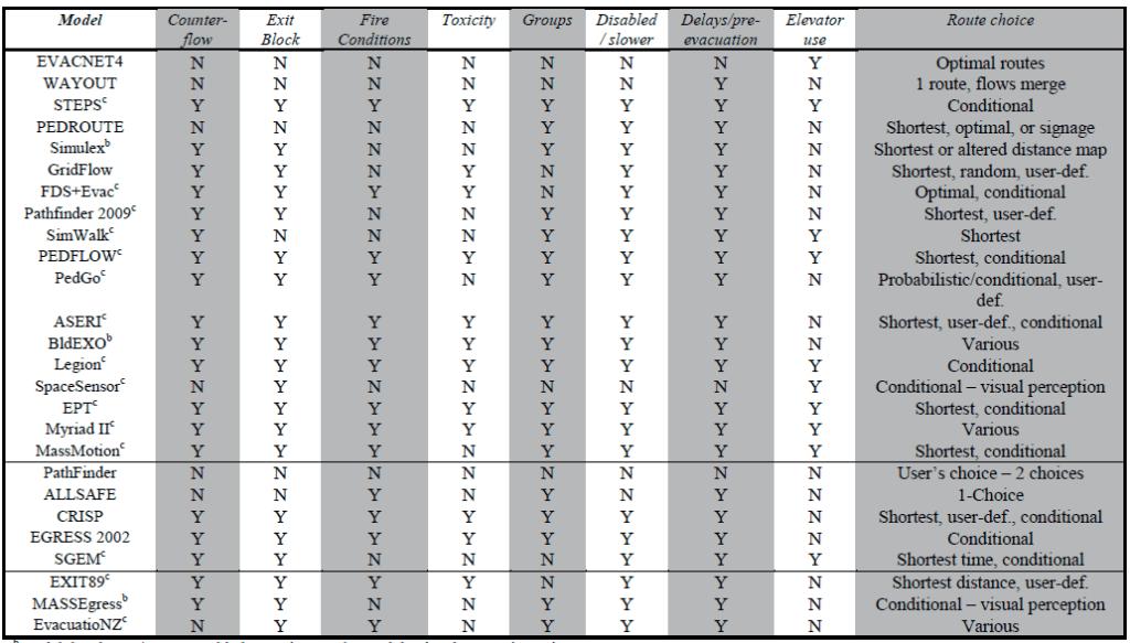 Report di comparazione dei sistemi di calcolo