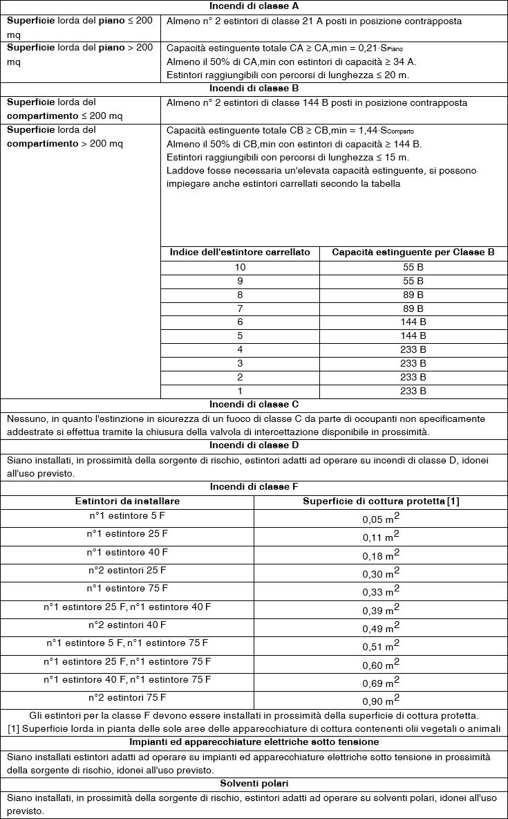 tabella tipologia incendi