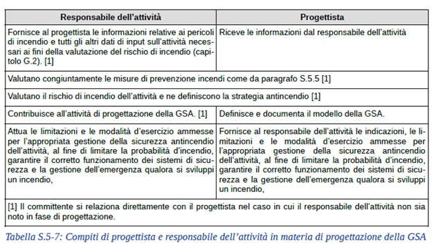Tabella s.5-7