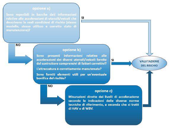 Schema valutazione rischio vibrazione