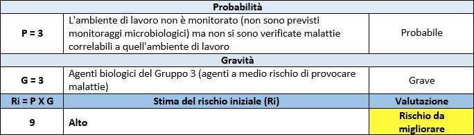 Valutazione rischio